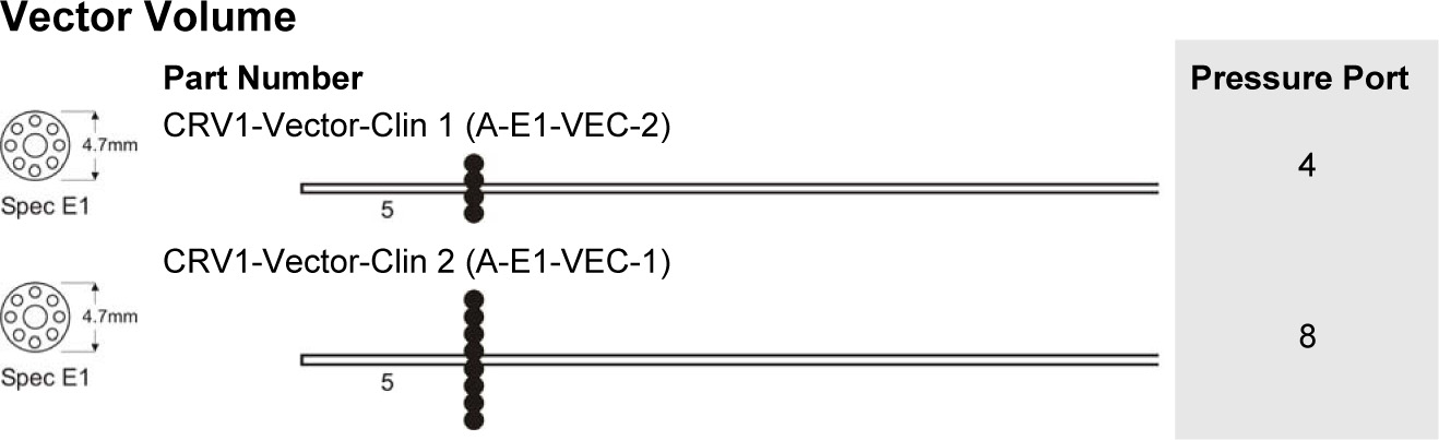 Adult Vector Volume Catheters